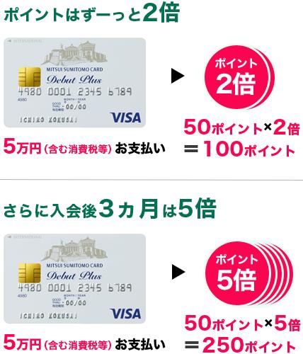 三井住友ETCカードはポイント2倍、入会後は3倍