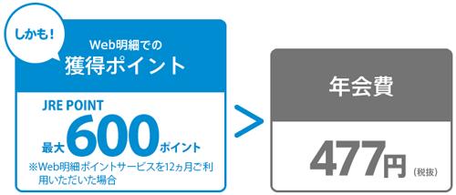 JRE CARDのWeb明細