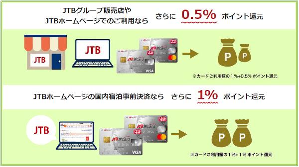 JTB旅カードのポイント還元率アップ
