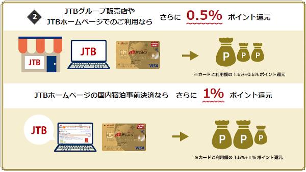 JTB旅カードVisaゴールドのポイント還元率アップ